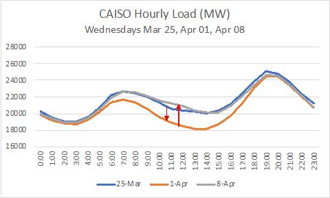 CAISO Hourly Load