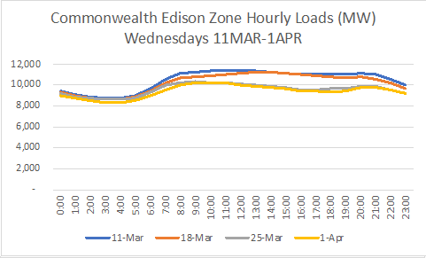 ComEd Hourly Load