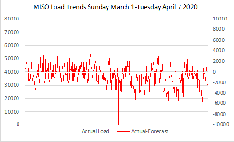MISO Load Trend