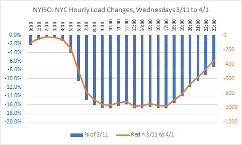 NYC Hourly Load