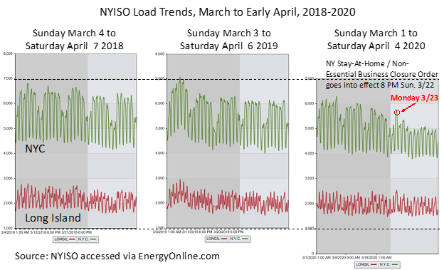 NYISO Load Trend