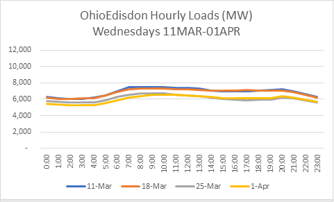 Ohio Ed Hourly Load