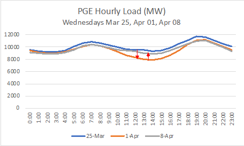 PGE Hourly Load