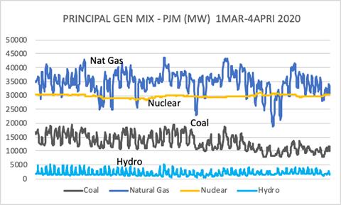 PJM Gen Mix