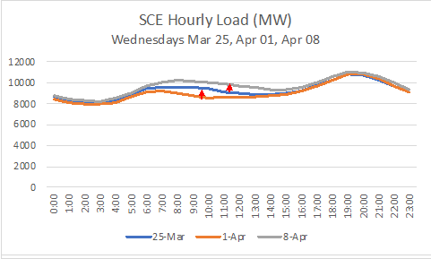 SCE Hourly Load