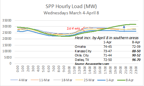 SPP Hourly Load