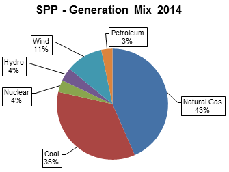 SPP 2014 Generation Mix